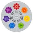 Cadran des 7 Couleurs de Chakras avec Mandalas