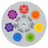 Cadran des 7 Couleurs de Chakras avec Mandalas poster