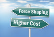 Постер, плакат: Signpost Force Shaping vs Higher Cost
