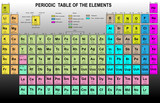 Periodic Table of the Elements with atomic number, symbol poster