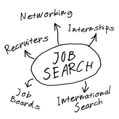 Job search diagram