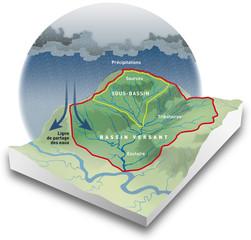 Inondations - Le bassin versant [lég]