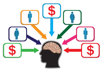 Management Concept of Profit and Employee Distribution