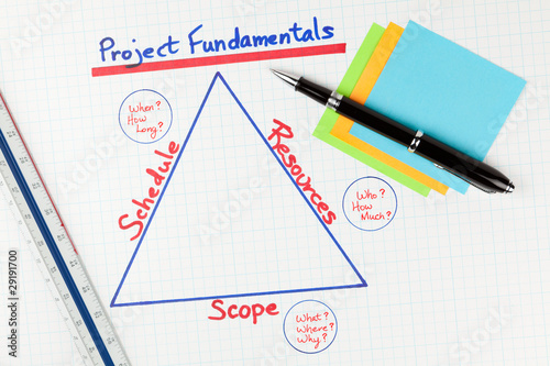Business Project Management Fundamentals Diagram