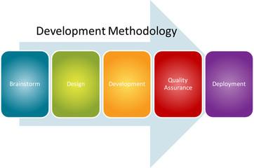 Development methodology process diagram