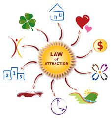 Illustration Icones Loi de l'Attraction - Law of Attraction