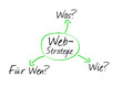 Web Strategie