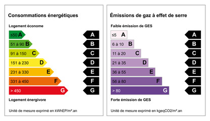 Diagnostic de performance énergétique ou DPE