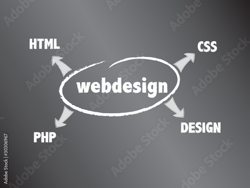 Webdesign - Thats it