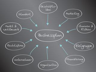Bausteine eines Businessplans