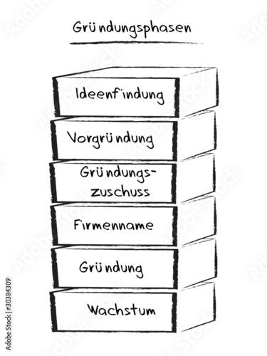 Phasen einer Unternehmensgründung
