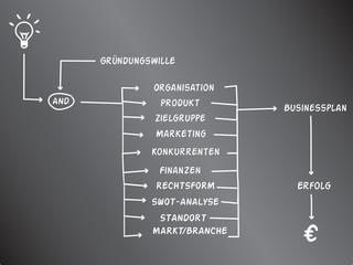 Der Weg von der Geschäftsidee zum Erfolg - Schultafel