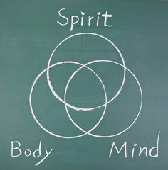 Spirit, body and mind, drawing  circles
