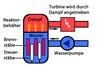 Reaktor Normalbetrieb