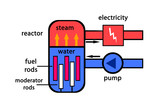Nuclear power plant normal mode poster