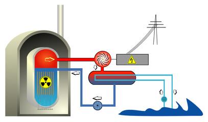 Nuklearer Siedewasserreaktor