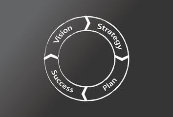 Process wheel on a blackboard