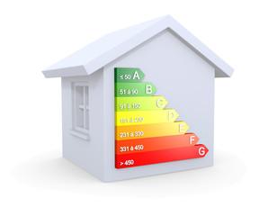 Diagnostic de performance énergétique classification