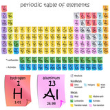 Period Table of Elements poster