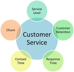Customer service business diagram