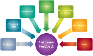 Customer feedback business diagram