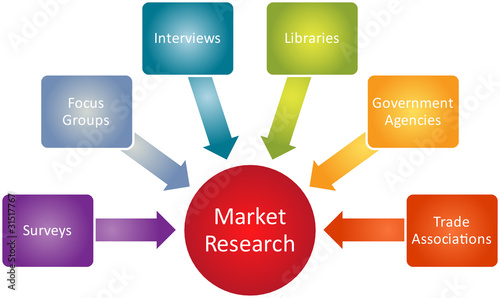 Market research business diagram