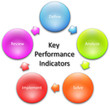 Key Performance Indicators diagram