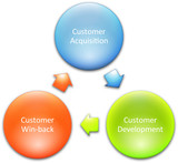 Consumer lifecycle marketing business diagram management strateg poster