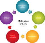 Motivating others business diagram