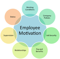 Employee motivation business diagram