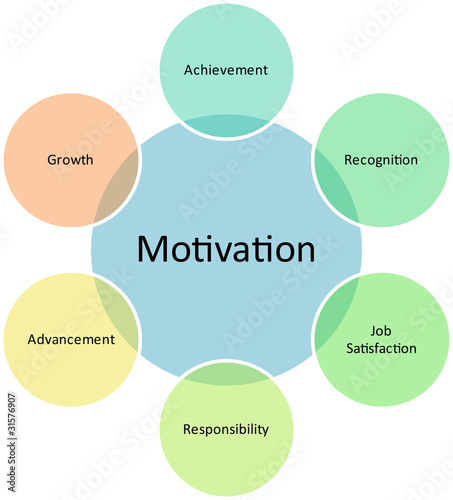 Motivation business diagram