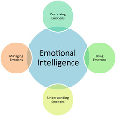 Emotional Intelligence business diagram