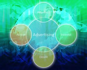 Advertising business diagram