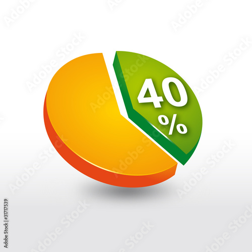 camembert 40%, graphe sectoriel
