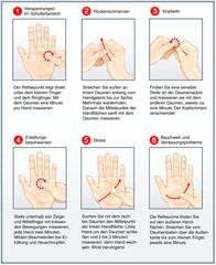 Handakupressur-Massage, Meridiane