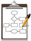 Pen drawing process management flowchart clipboard poster