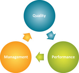 Quality management  business diagram