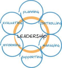 Leadership management business diagram