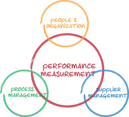 Performance measurement business diagram