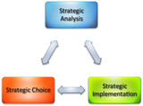 Strategy implementation business diagram poster