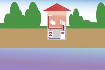 Wärmepumpe Gas/Öl Heizung