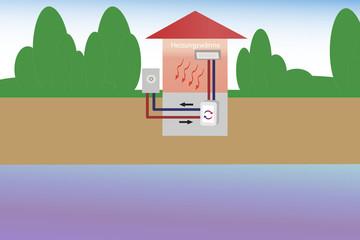 Wärmepumpe Luft/Luft