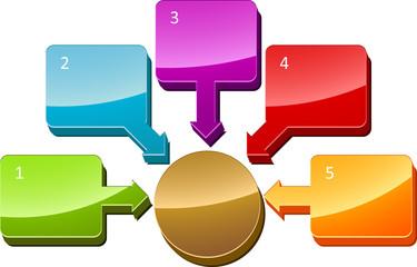 Central relationship business diagram