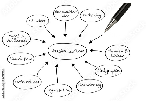 Inhalte eins Businessplans - Businessplan Content