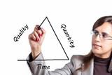 Quality versus Quantity versus Time (or Money) poster