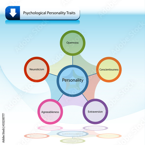 Psychological Personality Traits Chart Diagram