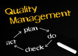 Quality Management - Business Concept