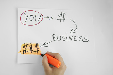 Make business and money