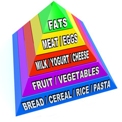 New Food Pyramid of Recommended Daily Servings
