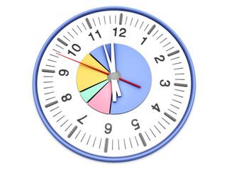 Zeit Statistik